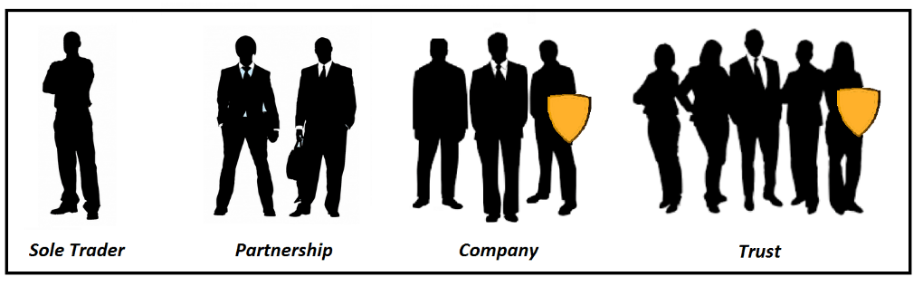 The 4 Types of Business Structures - Sole Trader, Partnership, Company and Trust